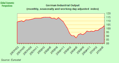 German+Industrial+Output.png