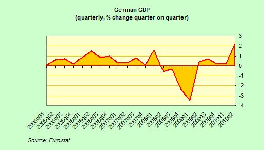 German Economy Watch: August 2010