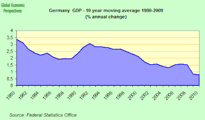 Germany+Long+Term+GDP.png