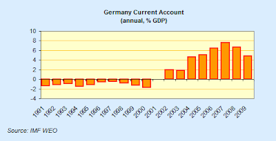 Germany+Current+account.png