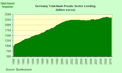 German+Total+Private+Sector+Lending+Y-o-Y.png