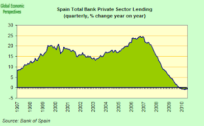 Spain+Bank+Lending+%28Total%29+Y-o-Y.png