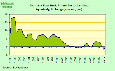 German+Total+Private+Sector+Lending.png
