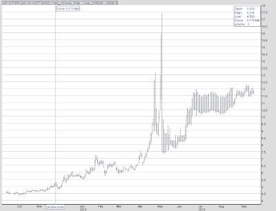 Greek+10+year+bond+spread.png