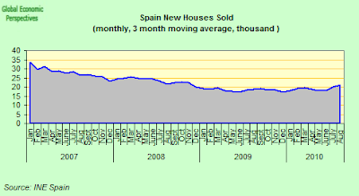 Spain+new+houses+sold.png