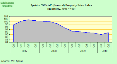 Spain+Official+Property+Prices+Index.png