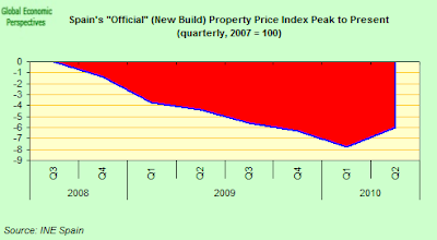 Spain+Official+Property+Prices+New+Build+Index+P2P.png