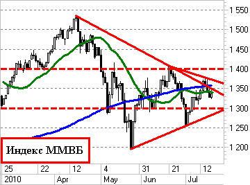 Индекс ММВБ