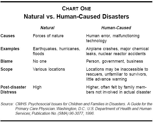 natural disaster cause by human activity One of destructive disasters caused by human the second world war was the most widespread and destructive conflict in history(stewart, r 1995 causes and consequences of world war ii.