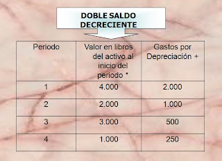 doble saldo decreciente
