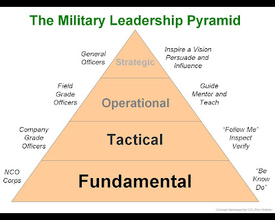 Military Ranking on Military Leadership Can Be Viewed As A Pyramid With Four Levels