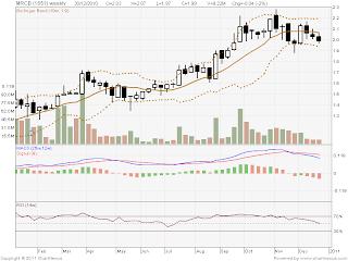the star online business market watch bursa malaysia stock exchange.url