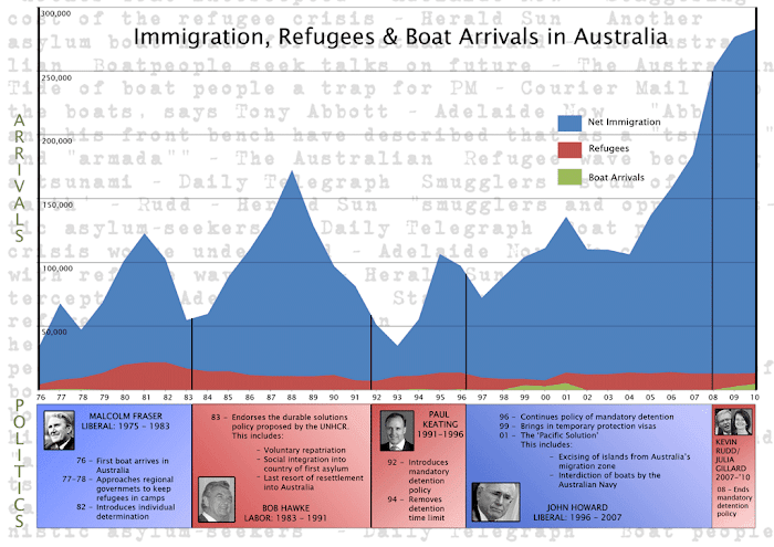 Chart: Immigration Refugees and Boat Arrivals in Australia,