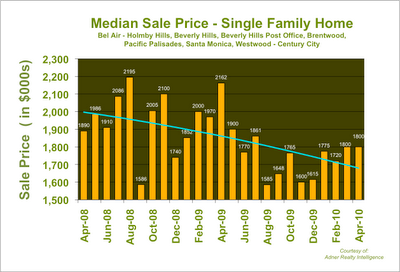 Westside Los Angeles Median Home Price
