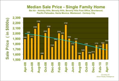 Westside Los Angeles Median Home Price