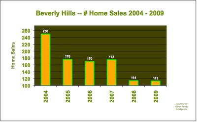 Home Sales Beverly Hills