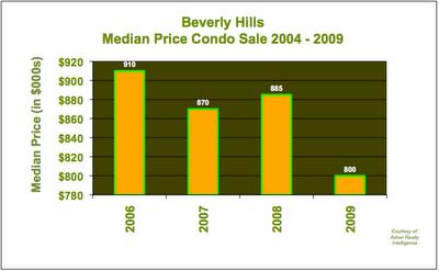 Condo Beverly Hills Median Price
