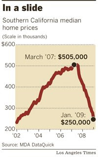 Median Home Price Southern California 2002 - 2009