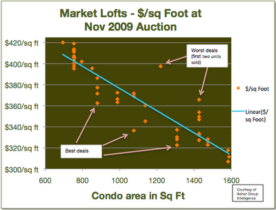 Market Lofts $/sq ft sales