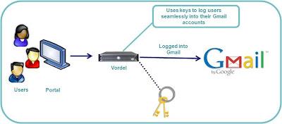 Vordel cloud service broker