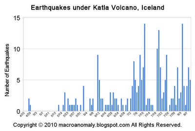 number of earthquakes under Katla volcano