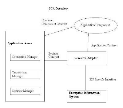 What is J2EE Connector Architectcure?