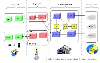 Lte Architecture Diagram Lte Free Engine Image For User