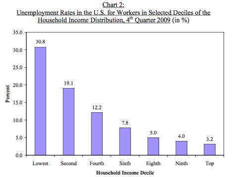 dissertations on unemployment
