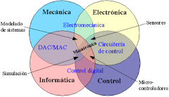 cuadro conceptual de la mecatronica
