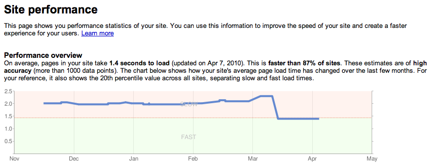 site speed google