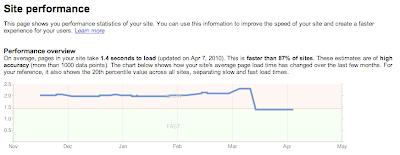 Site speed, Page speed ảnh hưởng SEO. Làm SEO.