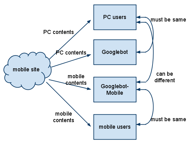 Sirviendo contenido para dispositivos móviles