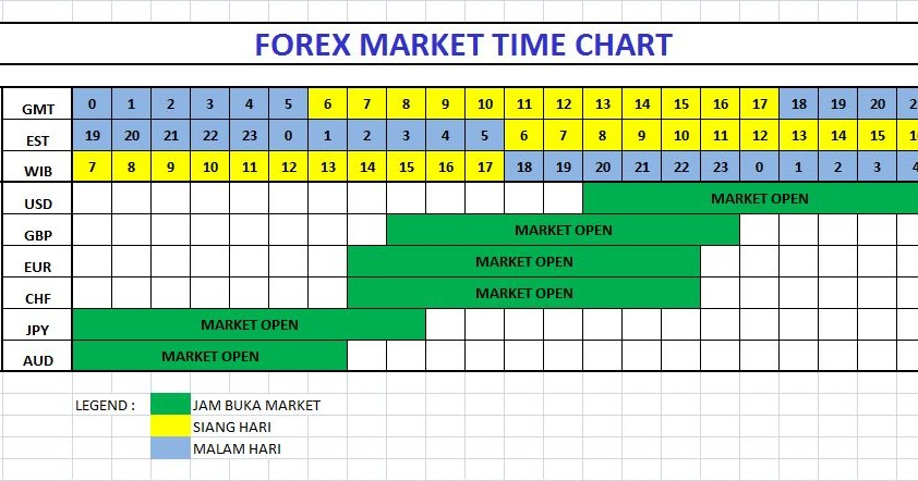 Forex chart time zones