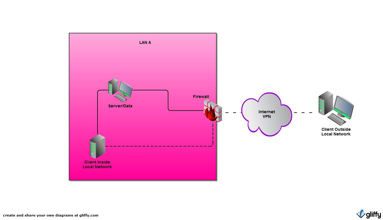 Intranet Network Diagram Photo Album Diagrams