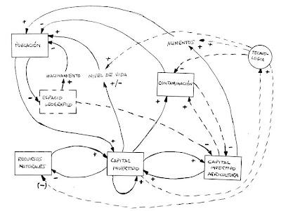 Diagrama Causal Mundo-2