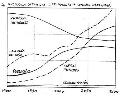 4. Evolución optimista
