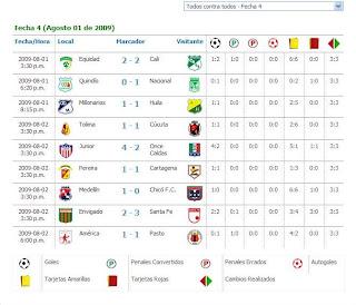 Resultados De La 4 Fecha De La Copa Mustang II