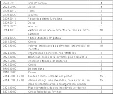 download nova tabela tipi 2012