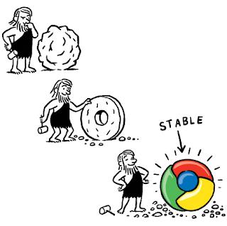 Dessin qui illustre les étapes de développement d'un logiciel