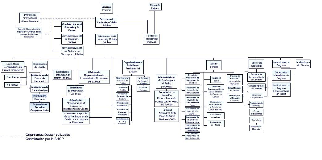 ley general de organizaciones y actividades de credito: