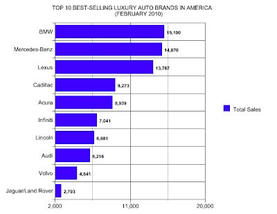 Major Car Brands