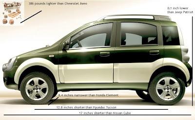 dimensions of the future jeep phoenix aka fiat panda cross good car bad car. Black Bedroom Furniture Sets. Home Design Ideas