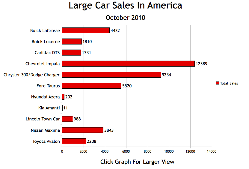 Small, Midsize, And Large Car Sales In America – October ...