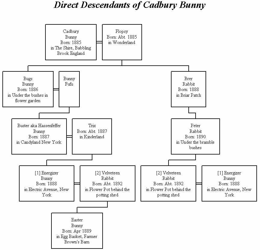 Olive Tree Genealogy Blog Easter Bunny S Family Tree