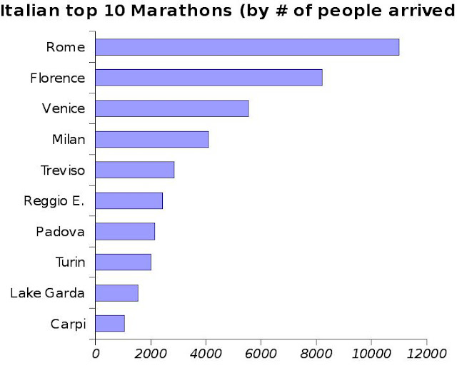 Top Ten Italian Marathons by participants