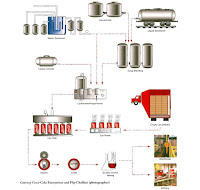 coca cola process costing The coca-cola company was established in 1886, started franchising in 1899,   with this franchising model, the franchisor avoids the costs normally  trucks and  warehouses while retaining control over the bottling process.