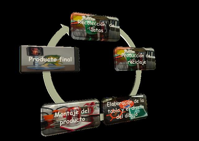 Reciclomanías: PROCESO DE PRODUCCIÓN