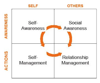 external image Emotional+Intelligence+-+eiquadrant.jpg