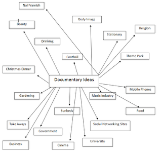 Documentary Blog Mindmap