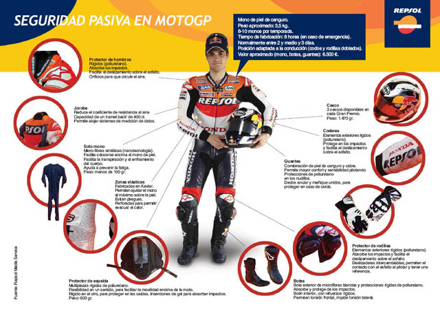 [Seguridad MotoGP - Dani Pedrosa - clic para agrandar]